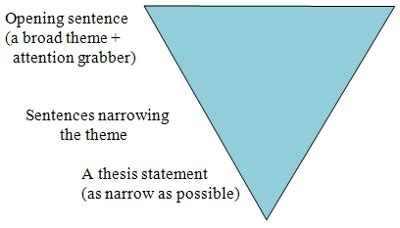 What Should Be Included in an Introductory Paragraph for
