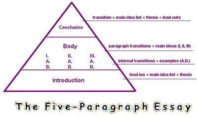 How to Write an Introductory Paragraph Writing